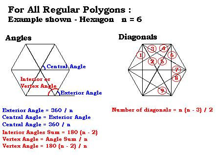 Project 1 regular polygons for Exterior angle of a regular octagon