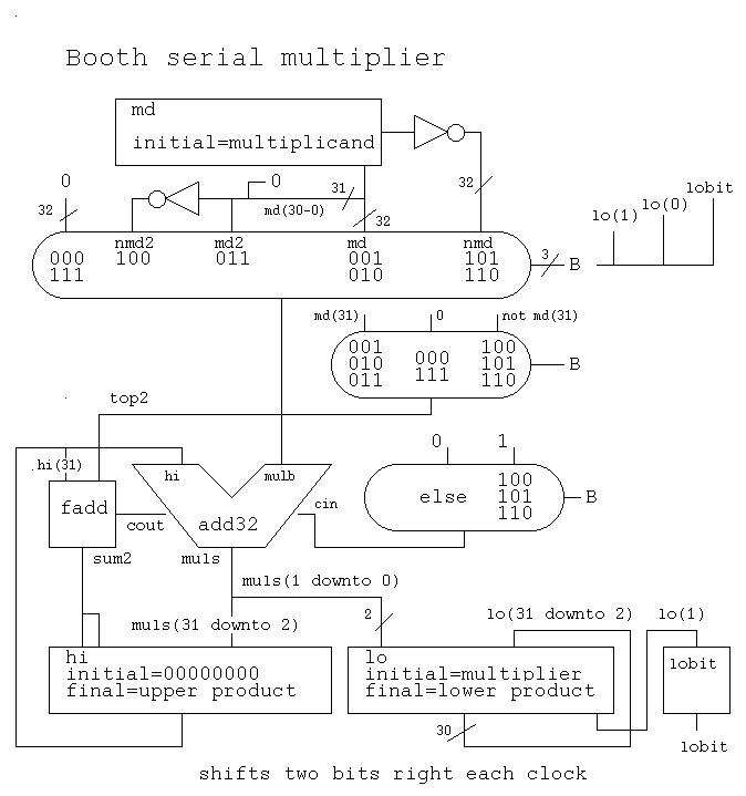 booth multiplier That is, for each column in the multiplier radix-4 booth recoding t o booth recode the multiplier term, we consider the bits in blocks of three.