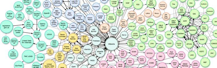 This image depicts linked data resources circa 2010 that are published using the W3C standards for the Semantic Web.  Linked data enable the exposing, sharing, and connecting pieces of data, information, and knowledge by using a common syntactic format and explicitly representing the semantics of data.  On the order of 10 billion facts are currently available as linked data.