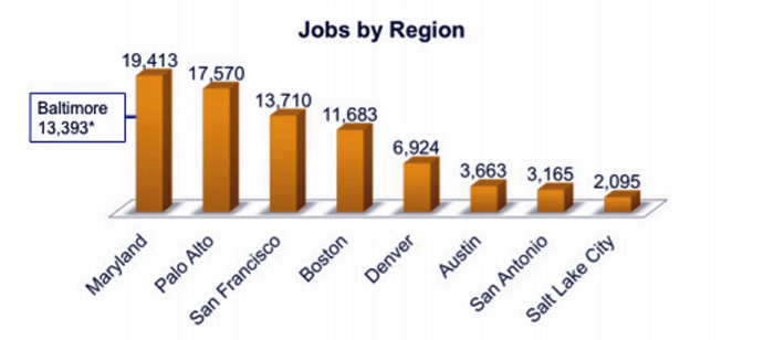 Maryland And Baltimore Lead Nation In Cybersecurity Jobs