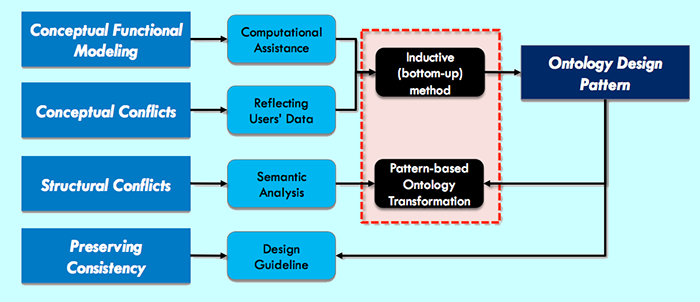 phd thesis ontology
